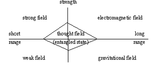 China thoughtfield model