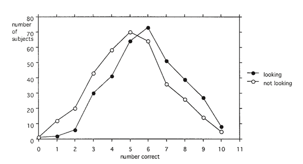 Figure 2. The distribution of scores in looking and not-looking trials in schools in Connecticut (Sheldrake, 1999).